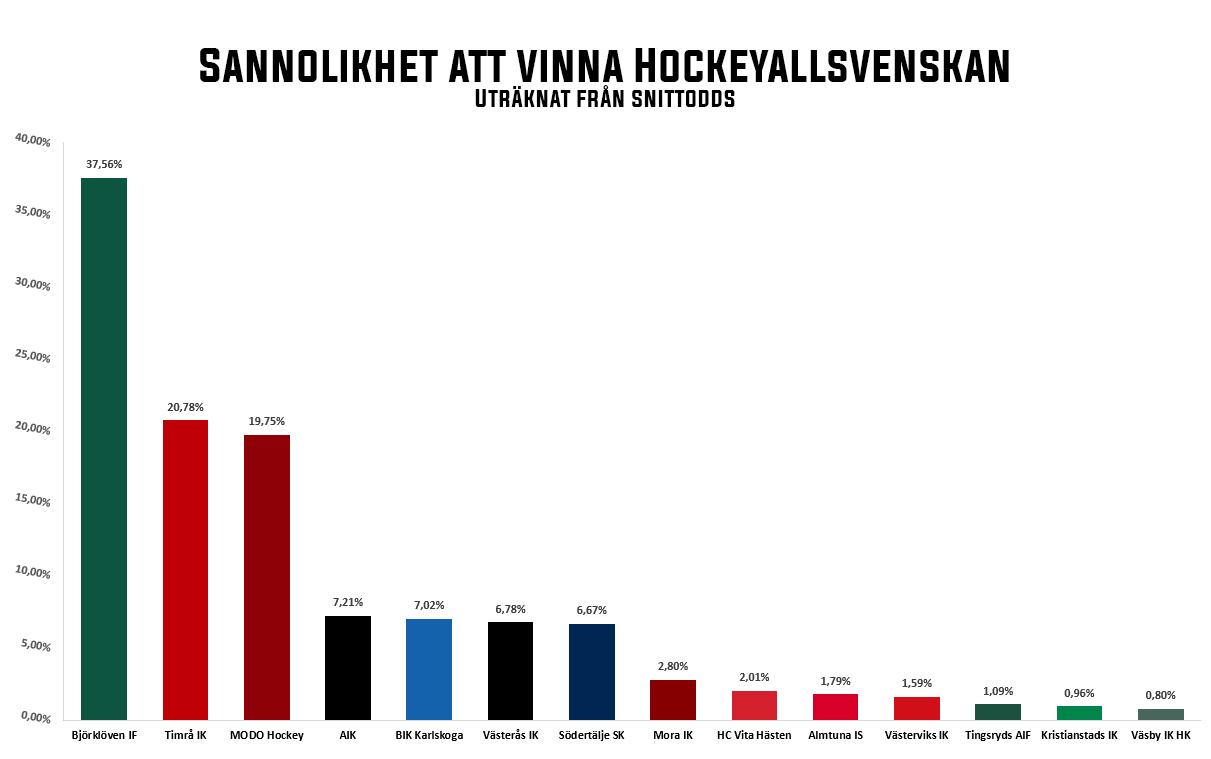 Odds att vinna Hockeyallsvenskan