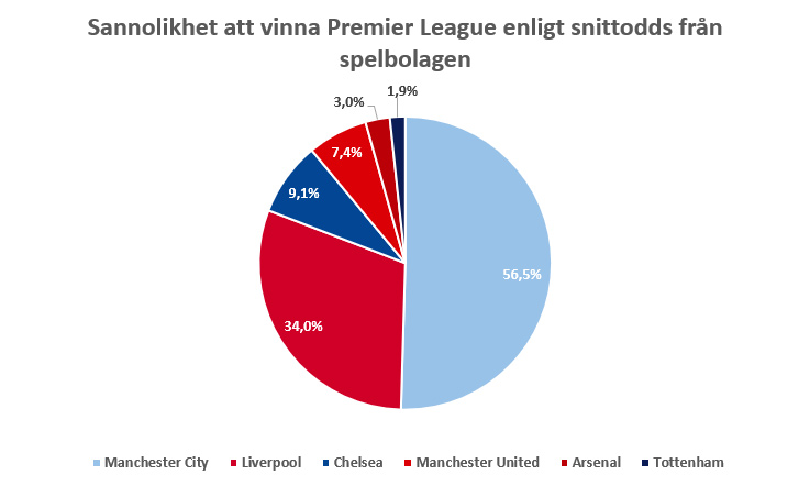 Sannolikhet att vinna premier league