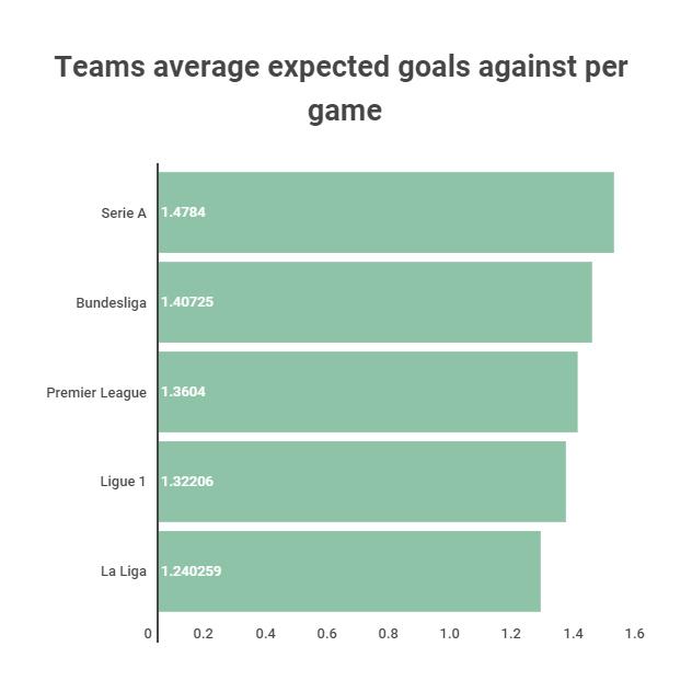 League defence strength Dagens bästa speltips hos DagensBetting.se
