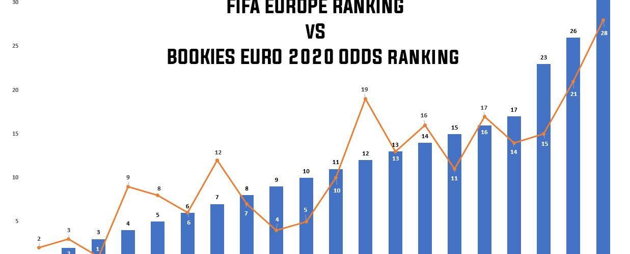 Euro 2020 favoriter odds